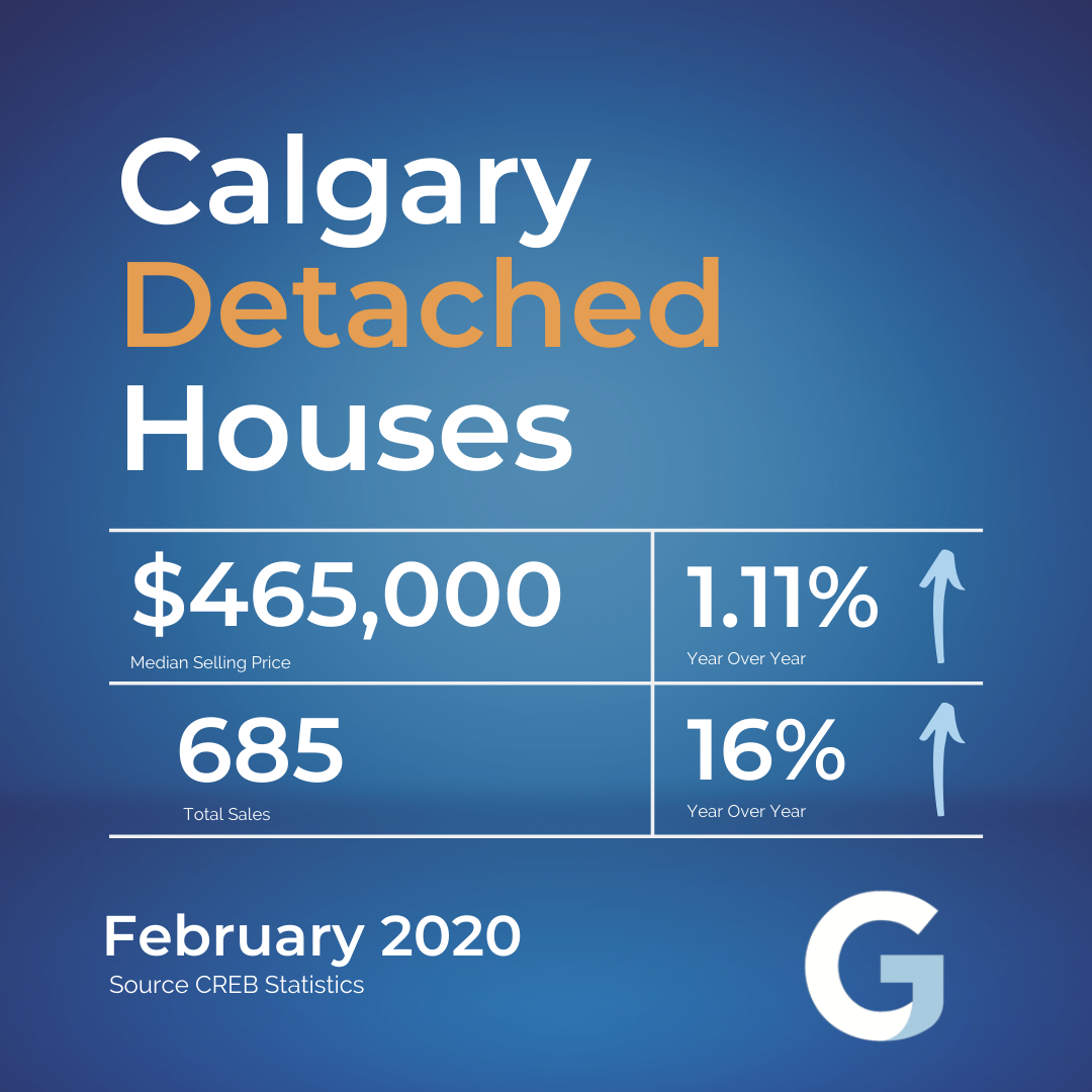 Real Estate Market Report March 2020