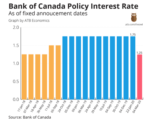 atb_the_owl_bank_of_canada_lending_rates